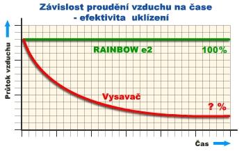 Důvod ke koupi Rainbow - graf